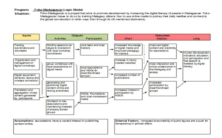 FOKO Madagascar Logic Model, by Lova Rakotomalala. (Click on the image to enlarge)