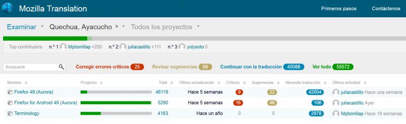 Estado de la traducción de Firefox a Quechua Chanka